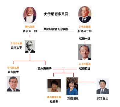昭恵家系図